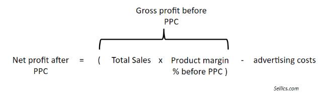 amazon advertising net profit calculation