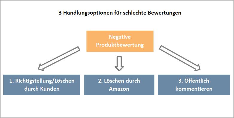 3 Mittel Gegen Schlechte Amazon Bewertungen Und Rezensionen Sellics