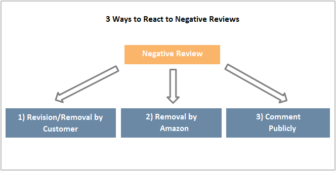 deal with negative reviews on Amazon