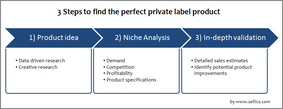 Finding the perfect private label product for Amazon
