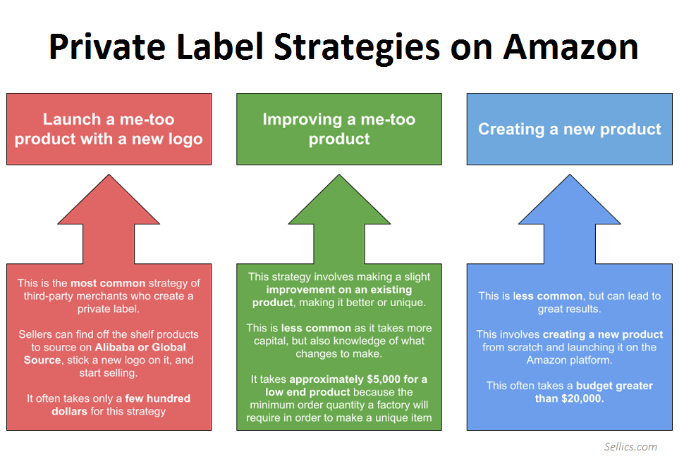 amazon Private Label Selling Strategies