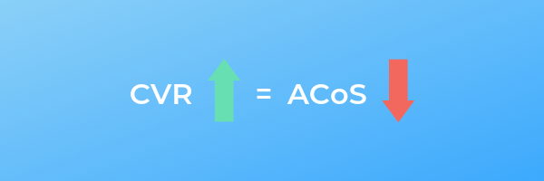 Inverse Relationship between conversion rate cvr and acos