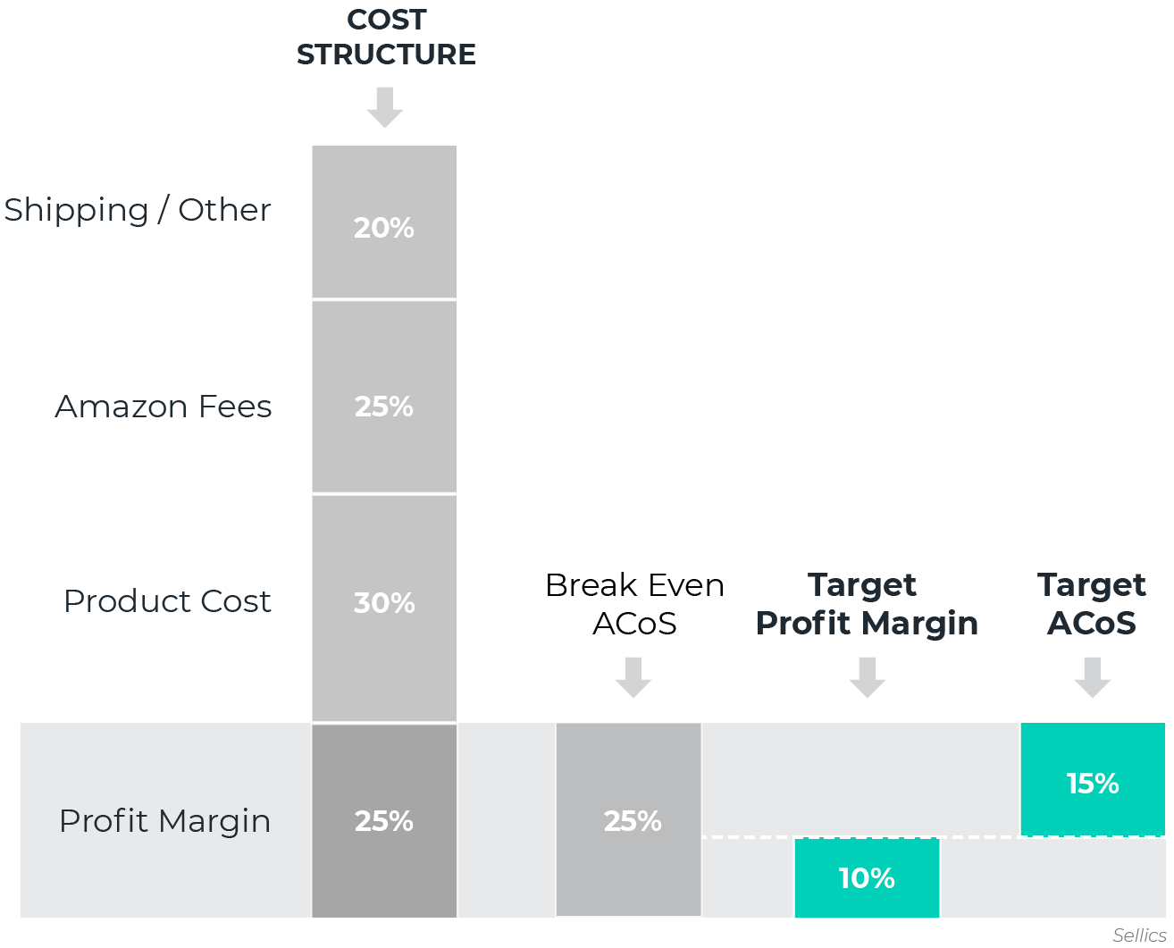 target profit margin and target Acos in the Cost Structure and Profit Margin of an Amazon Private Label Product
