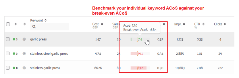 breakeven acos calculation