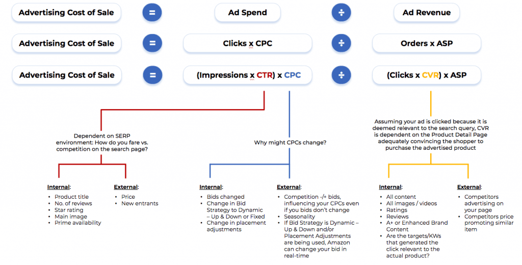 amazon ppc acos strategy