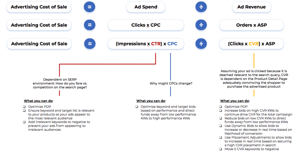 amazon ppc acos optimization