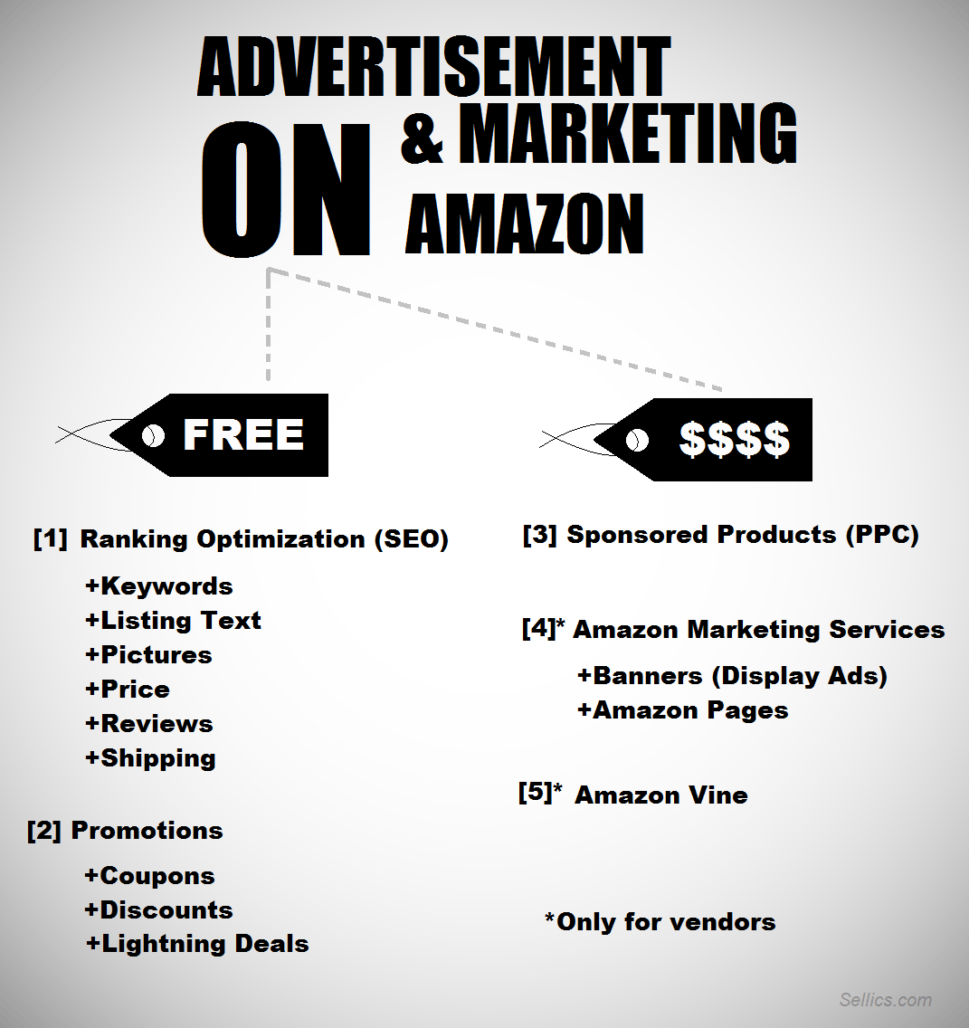 ON amazon advertisement & marketing overview