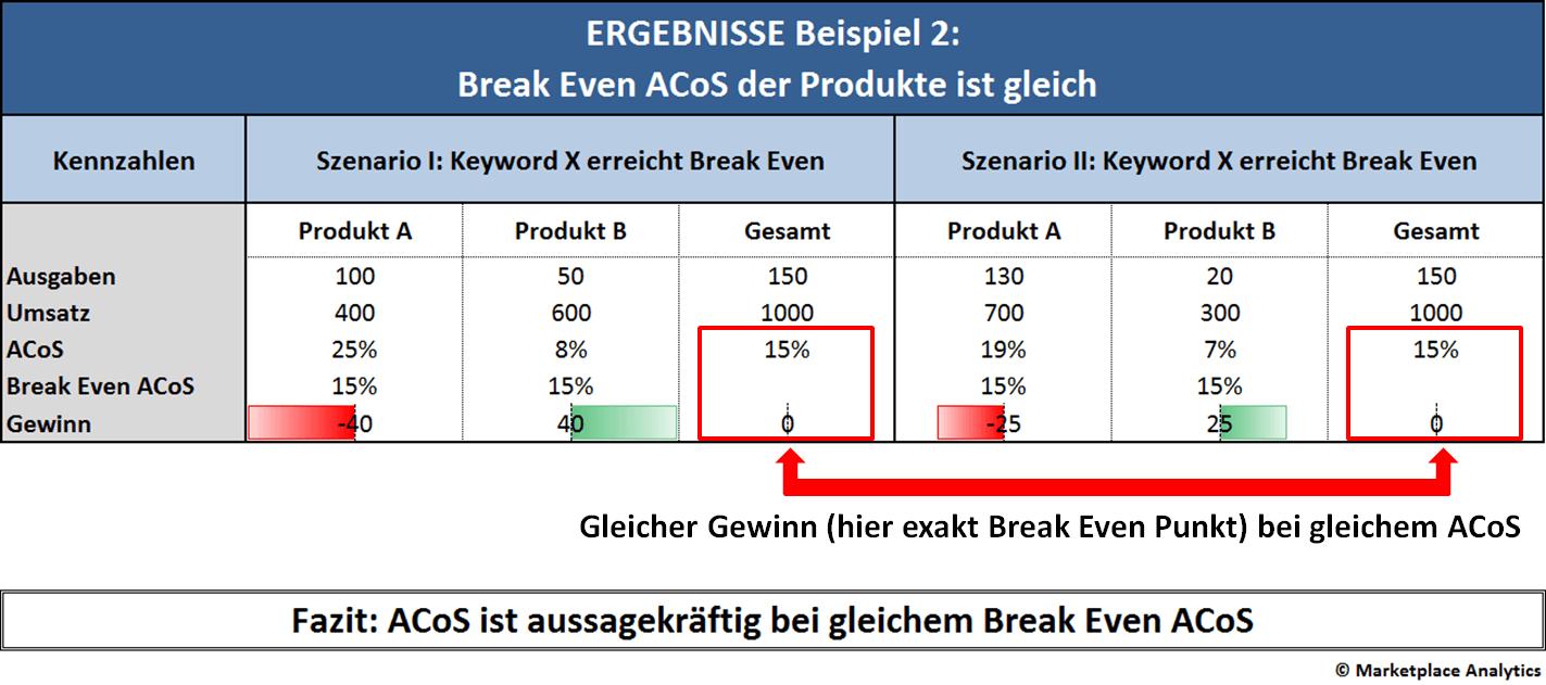 Schön Vorlage Gewinn Und Verlust Ideen - Entry Level Resume Vorlagen ...