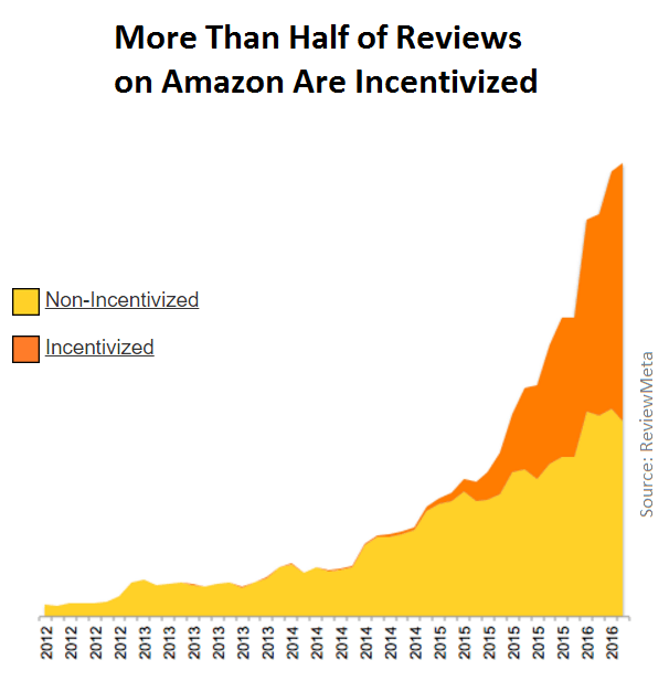 incentivized vs organic reviews on amazon reviewmeta