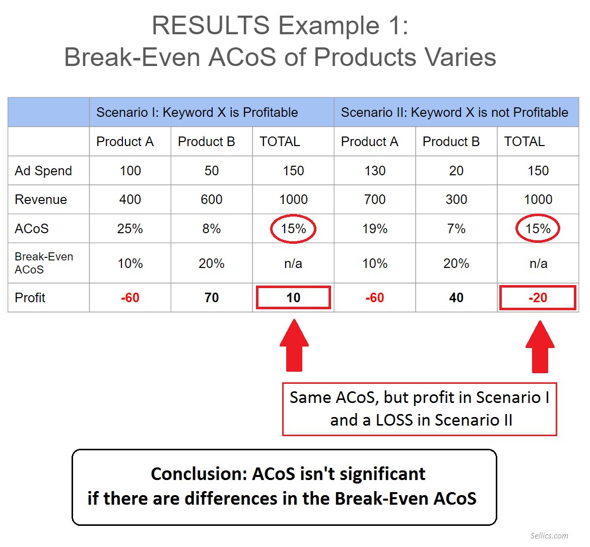 Why ACoS is Misleading - Example 1 Results