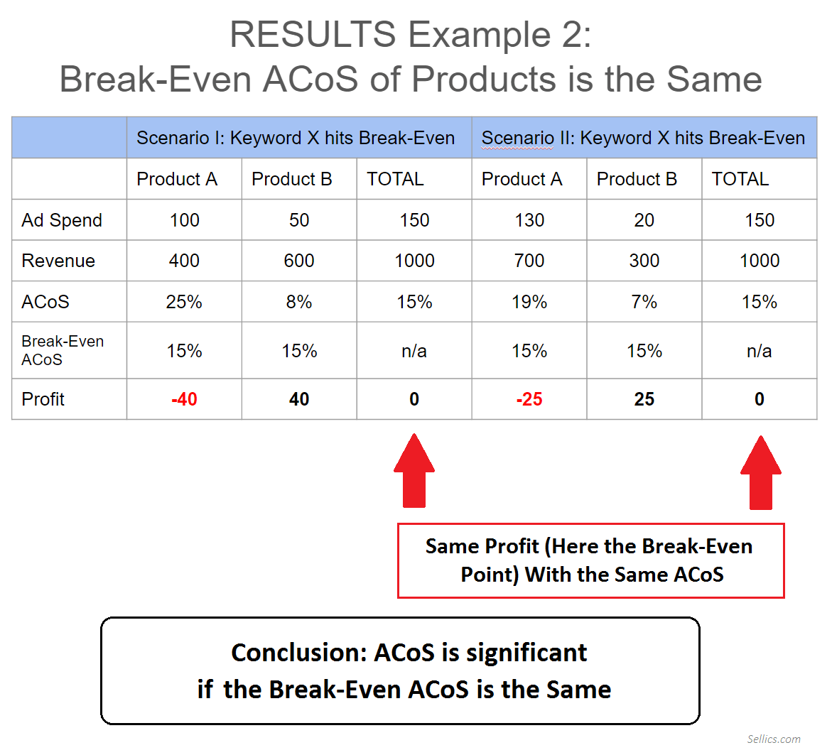Why ACoS is Misleading - Example 2 Results