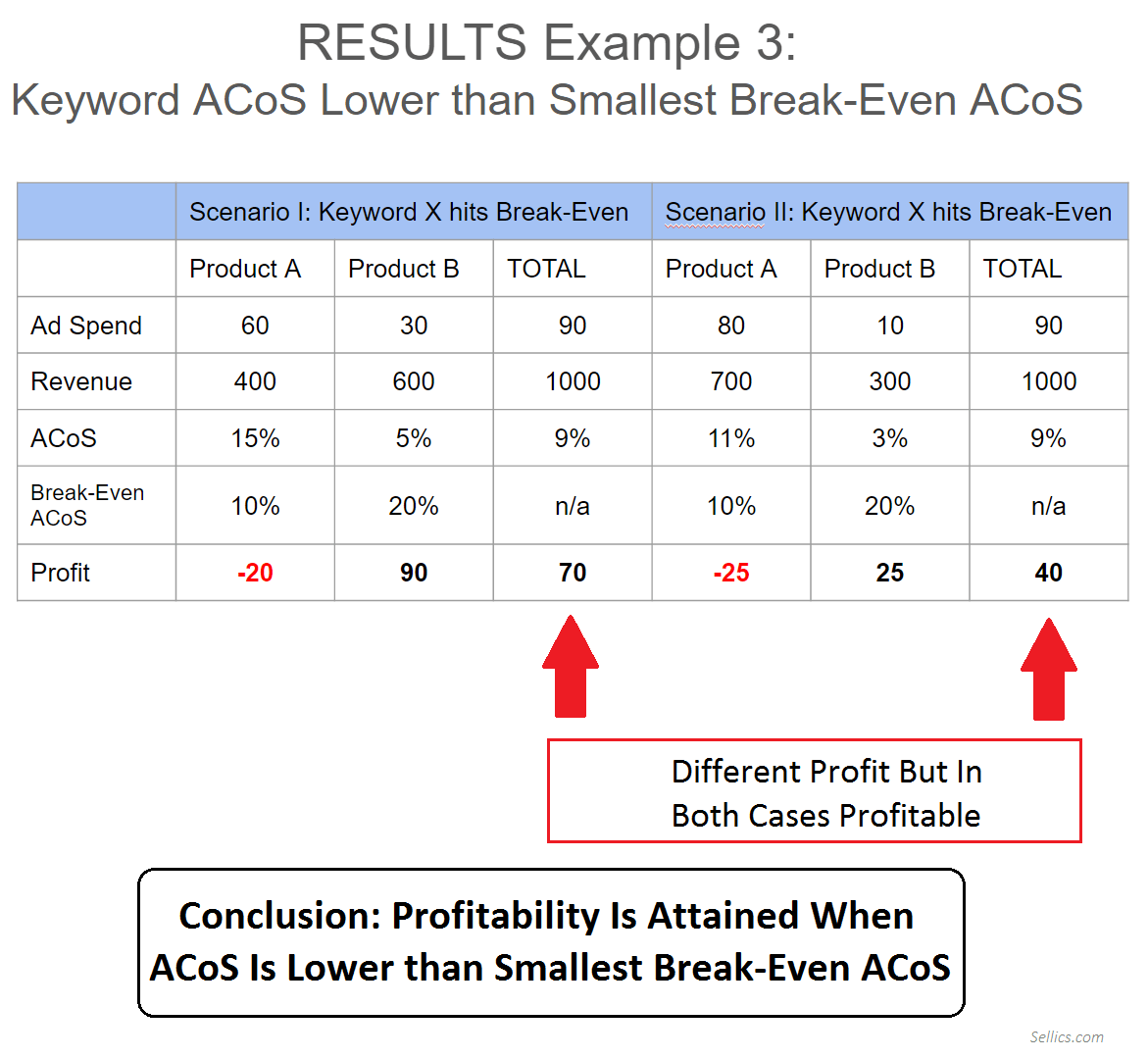 Why ACoS is Misleading - Example 3 Results