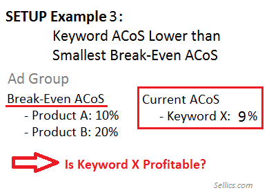 Why ACoS is Misleading - Example 3