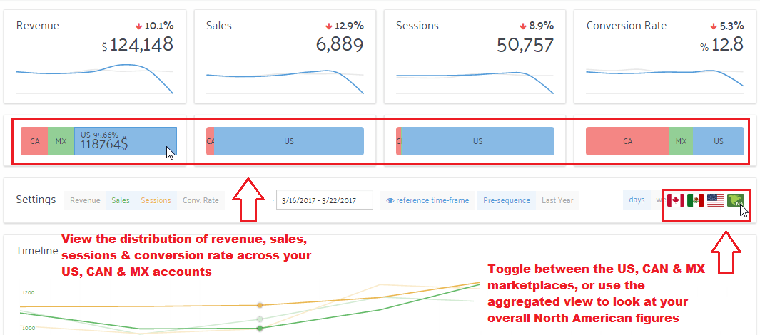 improve sales and revenue on Amazon