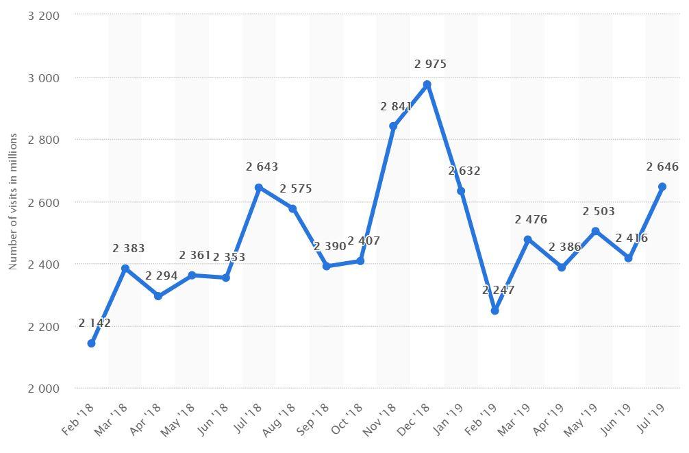 amazon monthly visitors, a+ content, ebc, enhanced brand content