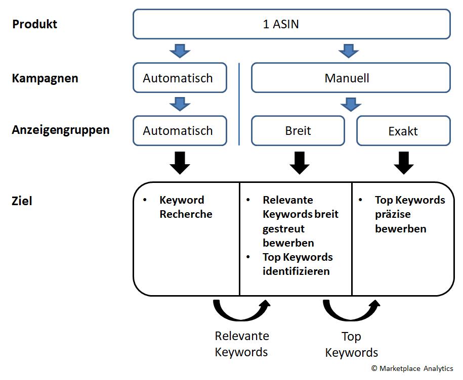 Aufgabenteilung und Ziele der Kampagnen