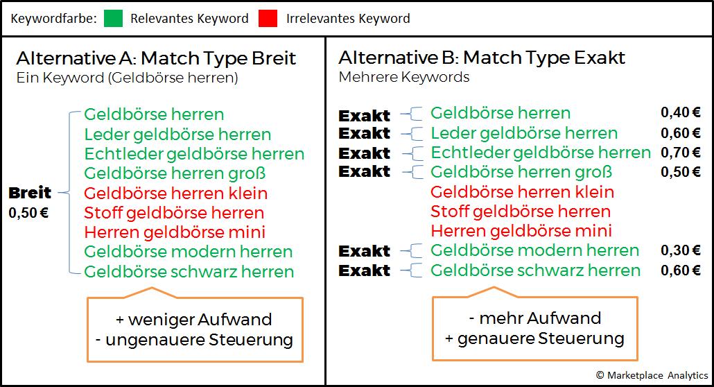 Breit vs Exakt Keyword Übereinstimmungstypen im Vergleich