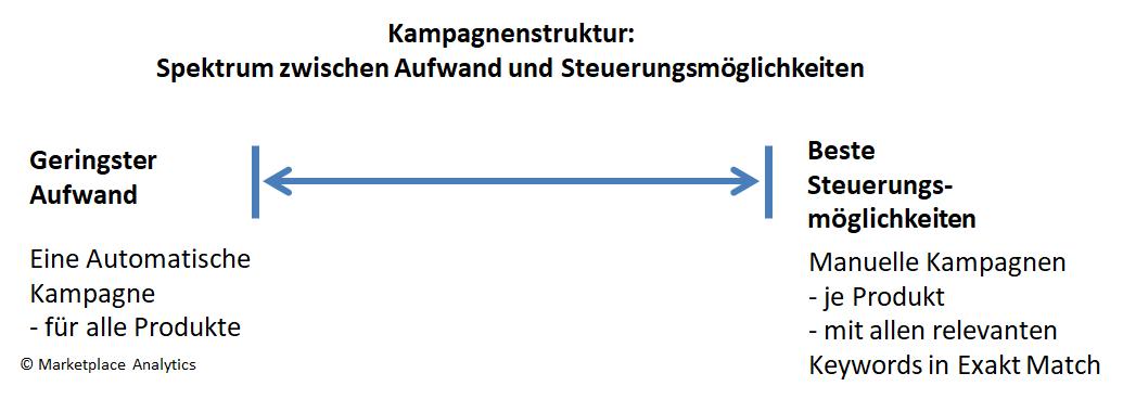 Spektrum verschiedener Kampagnenstrukturen