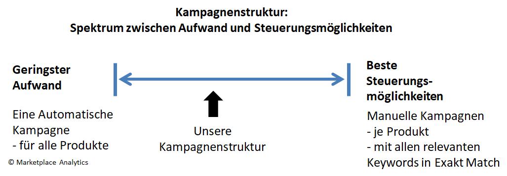 Unsere Struktur Mittelweg zwischen Aufwand und Steuerungsmöglichkeiten