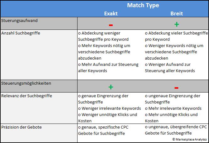 Vorteile und Nachteile verschiedener Keyword Match Types in Amazon PPC