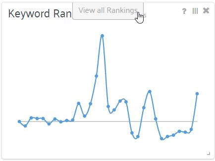 kewyord ranking index amazon