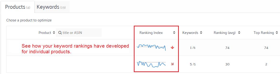 keyword rankings per product amazon
