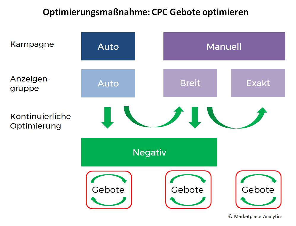 Amazon PPC Optimierung CPC Gebote