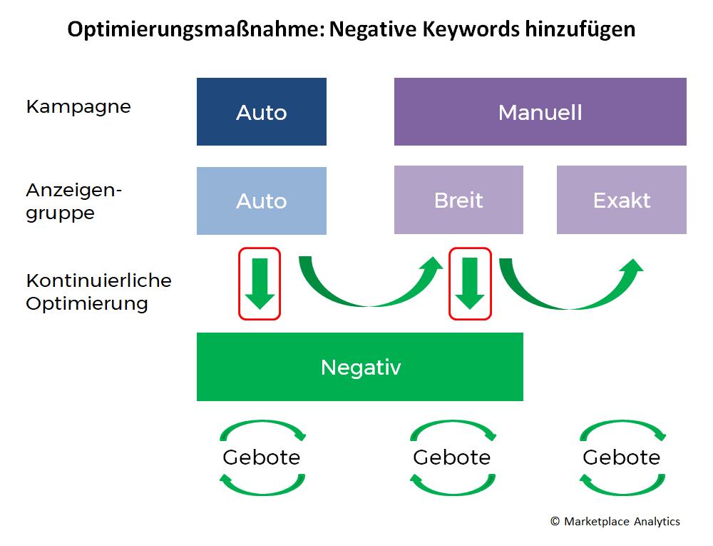 Amazon PPC Optimierung Negative Keywords