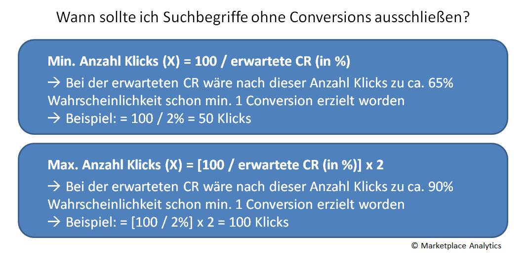 Ausschließen von Suchbegriffen ohne Conversions