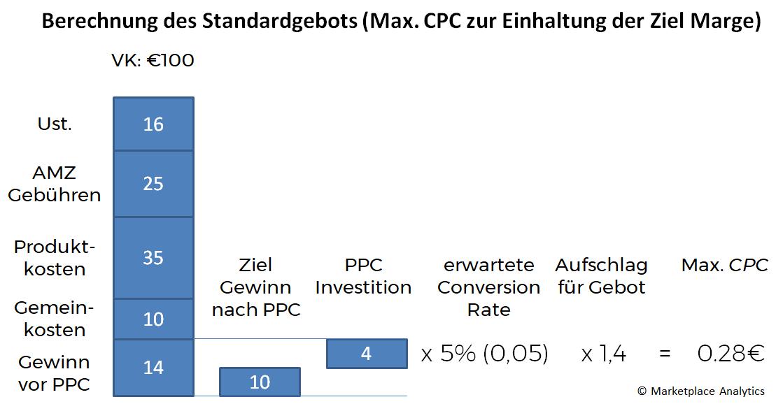 Berechnung des Standardgebots für Gesponserte Produkte Kampagnen