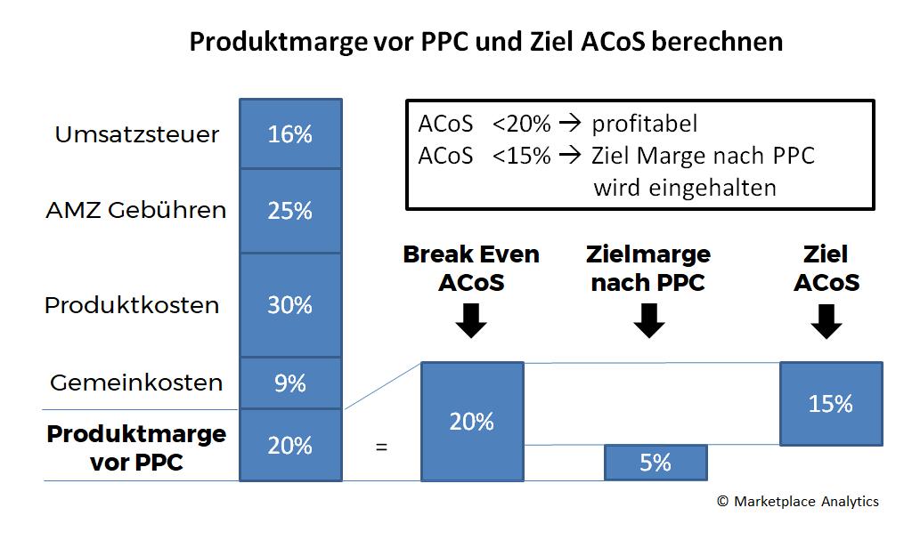 Bestimmung von Produktmarge Break Even ACoS und Ziel ACoS