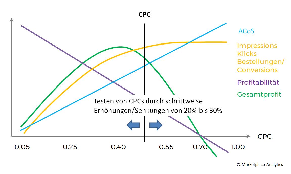 Inkrementelle Anpassung der Gebote zur CPC Optimierung