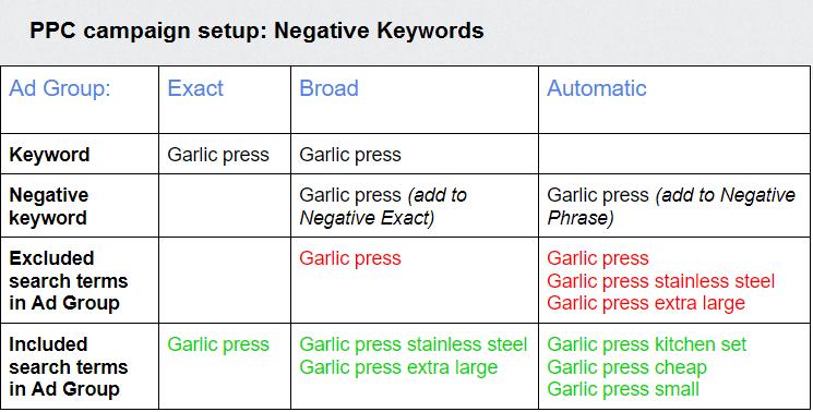negative keywords amazon ppc