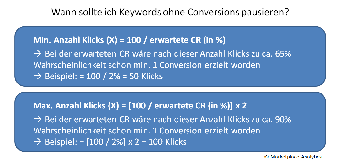Pausieren von Keywords ohne Conversions Mindestanzahl Klicks