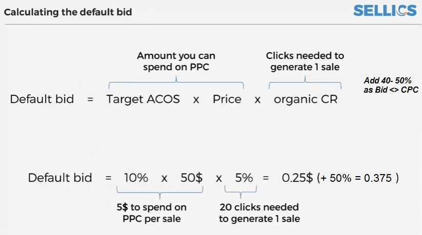 Amazon PPC Manual: Step by Step Guide for Maximum Success