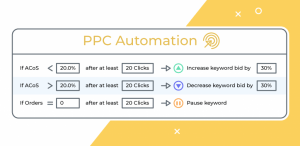 Beginner's Guide to Amazon PPC Campaign Automation