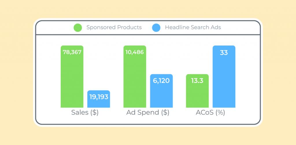Neues Dashboard: Headline Search Ads und Gesponserte Produkte auf einen Blick
