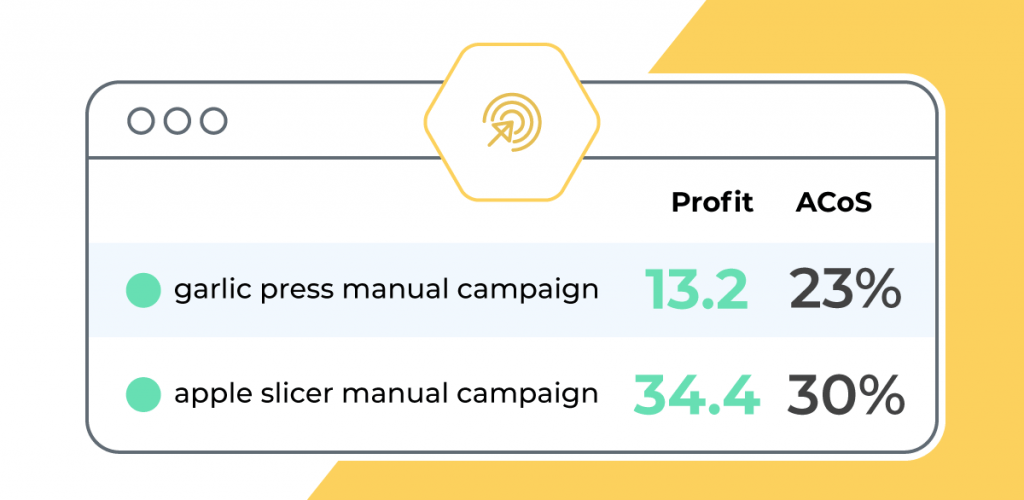 Amazon PPC Strategy: Profit v.s. ACoS Optimization