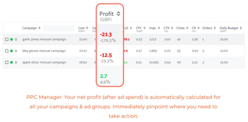 amazon ppc profit
