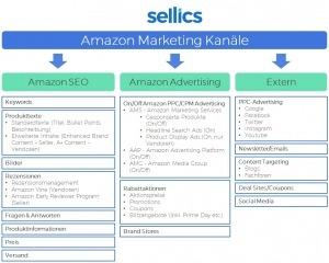 Amazon Marketing Strategie 2018 – Alle Kanäle im Überblick