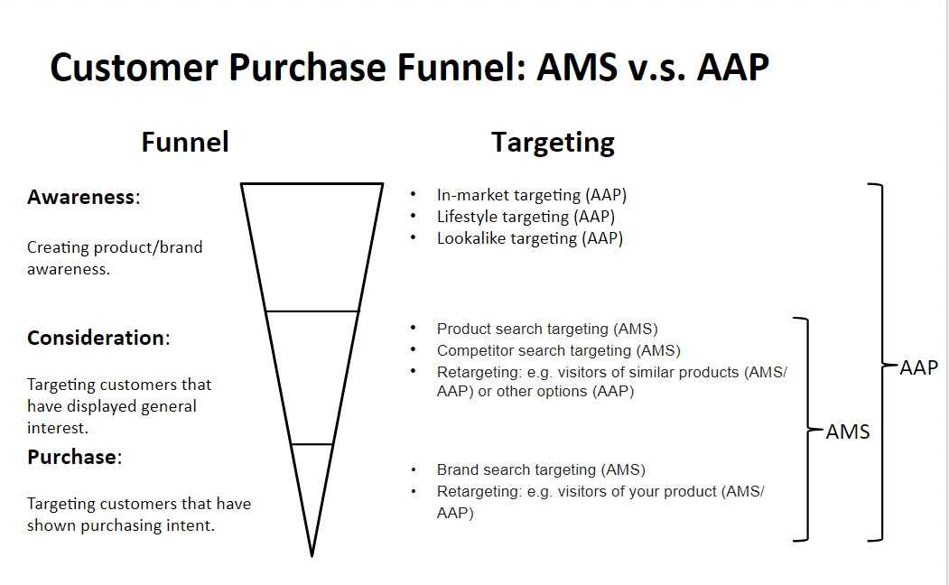 AMS and AAP difference