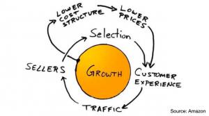 """Amazons """"Flywheel"""": So kommt Ihr Online-Geschäft ins Rollen"""