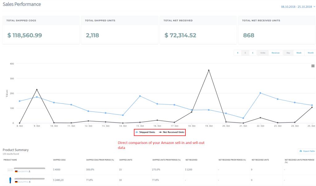 amazon vendor sales tracking