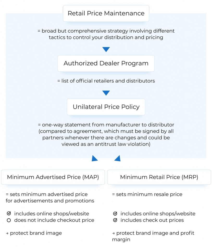 lost buy box amazon vendor distribution management