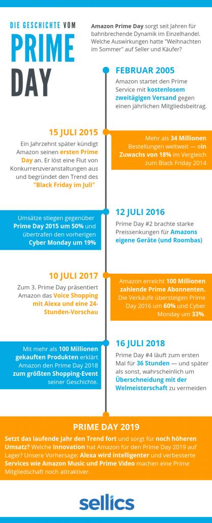 eine infografische Darstellung der Geschichte des amazon prime day mit Angaben zum Umsatzvolumen im Zusammenhang mit Cyber-Montag und Black Friday.
