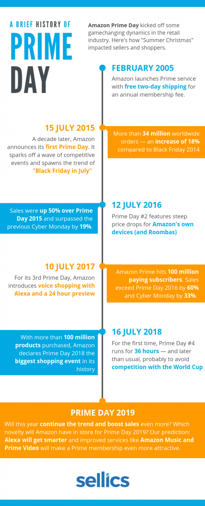 an infographic showing the history of amazon prime day with details on sales volume related to cyber monday and black friday