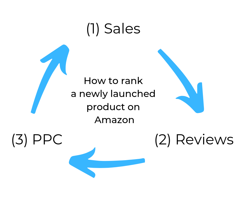 amazon product launch SEO reviews PPC