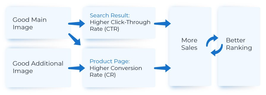 amazon content ranking optimization placement