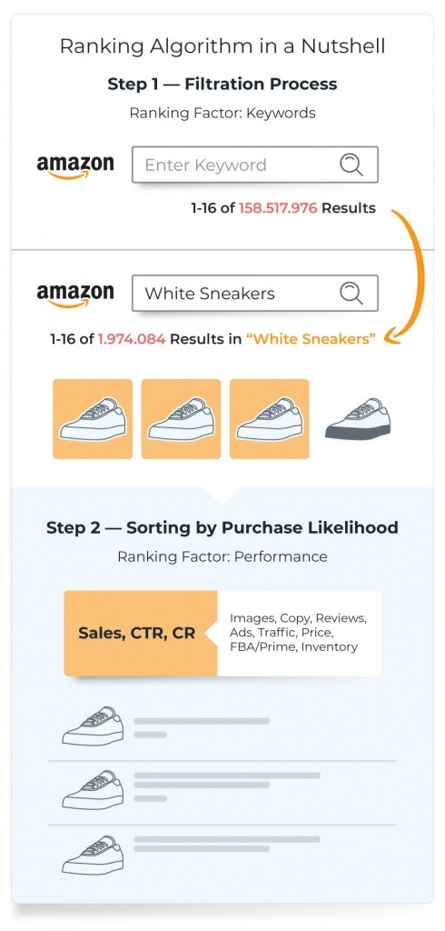 amazon seo sorting step process filter keywords