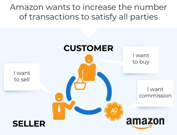 amazon seo ranking product seller buyer a9